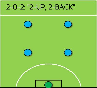 Chiến thuật bóng đá 5 người sân cỏ nhân tạo hình hộp