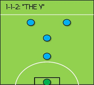 Chiến thuật bóng đá 5 người sân cỏ nhân tạo hình chữ Y
