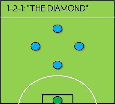 Chiến thuật bóng đá 5 người sân cỏ nhân tạo hình kim cương