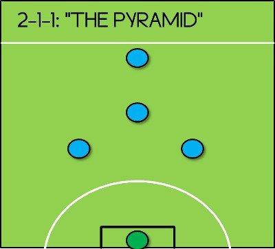Chiến thuật bóng đá 5 người sân cỏ nhân tạo hình kim tự tháp